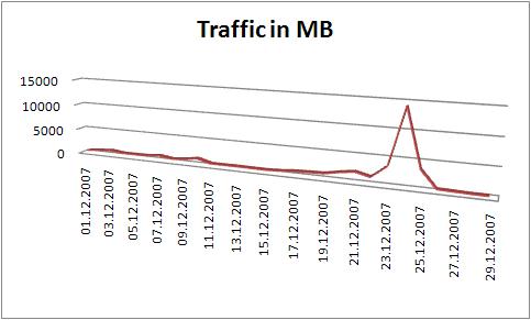 hoher traffic durch hotlinking